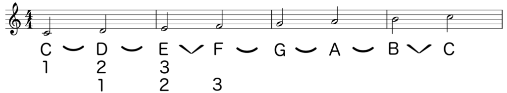 Notation of C major scale showing letter note names and numbers to teach about the third interval - Basic Piano Chords