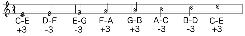Notation of C major scale with each note a third interval stacked on top - Basic Piano Chords