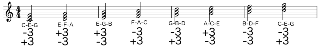 Notation of C major scale with each note having two third intervals stacked on top - Basic Piano Chords
