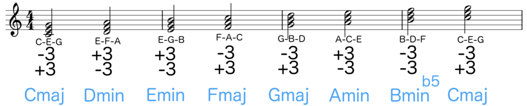 Notation of C major scale with each triad chord named according to its intervals - Basic Piano Chords