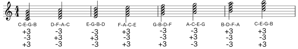 Notation of C major scale with each note having three third intervals stacked on top - Basic Piano Chords
