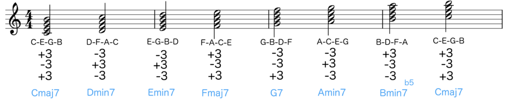 Notation of C major scale with each tetrad chord named according to its intervals - Basic Piano Chords