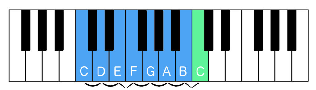 C major scale with tones and semitones indicated