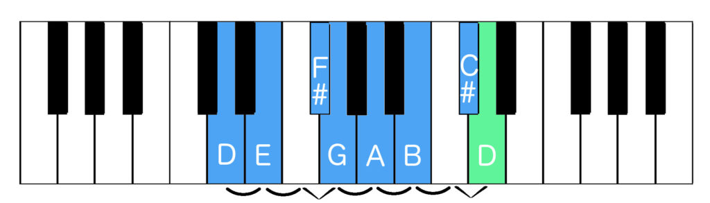 D major scale with tones and semitones indicated