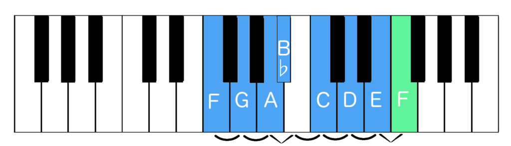 F major scale with tones and semitones indicated