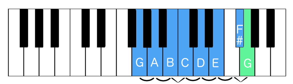 G major scale with tones and semitones indicated on piano keyboard