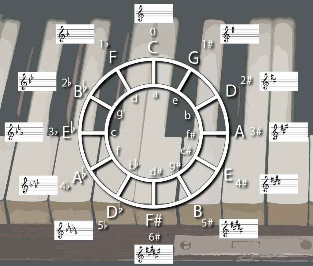 Close up of the Circle of Fifths