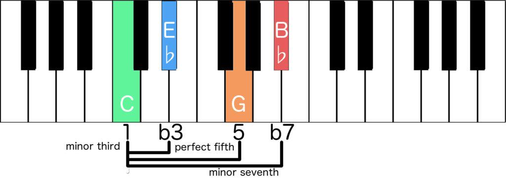 Cm7 formed by formula of intervals