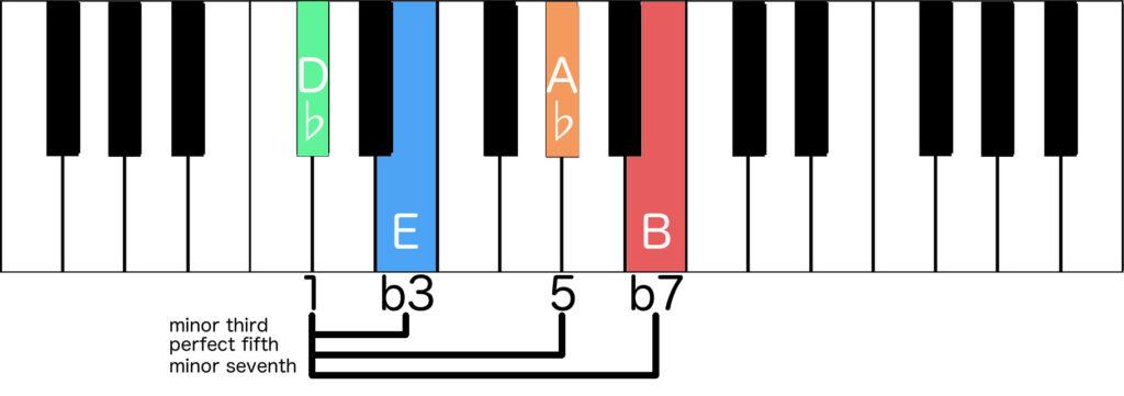 Dbm7 formed by formula of intervals