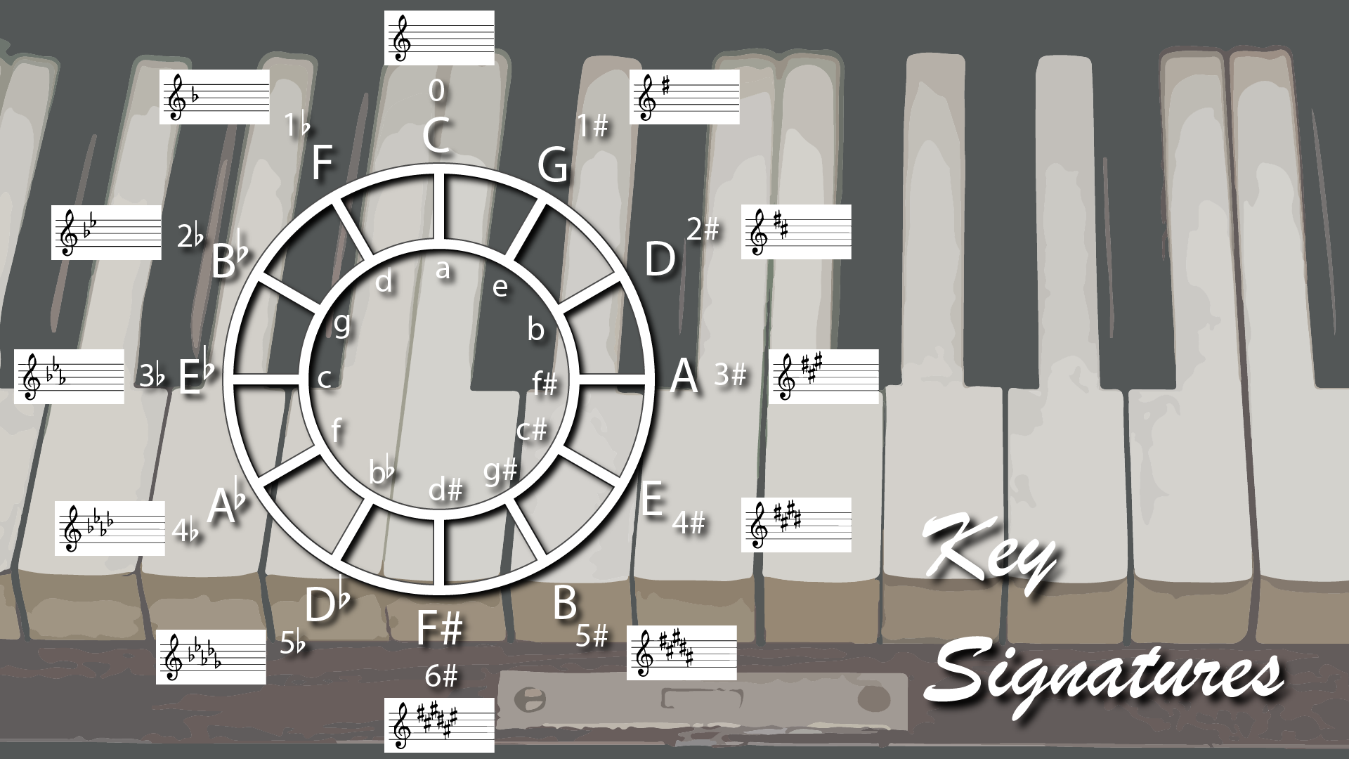 Key Signatures - The circle of fifths