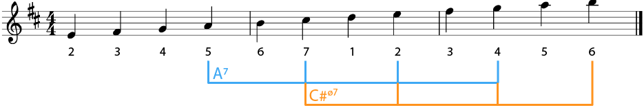 Example of Dominant Chords in D Major