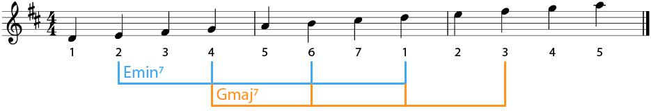 Example of Subdominant Chords in D Major
