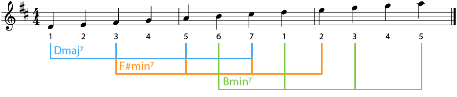 Example of Tonic Chords in D Major