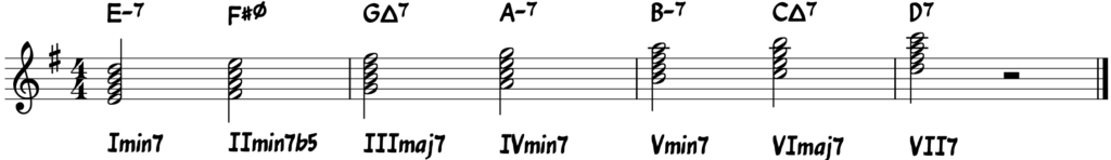 Natural minor chord sequence