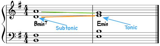 Illustrating the lack of pull when a dominant chord has no leading tone.